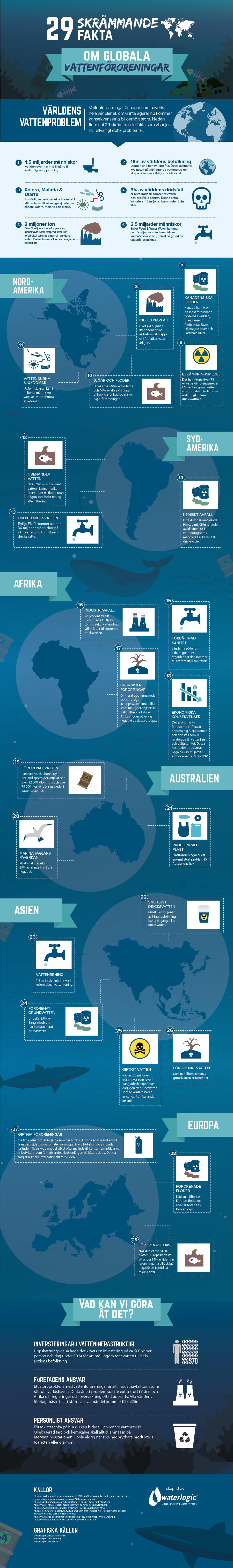 29 skrämmande fakta om globala vattenföroreningar